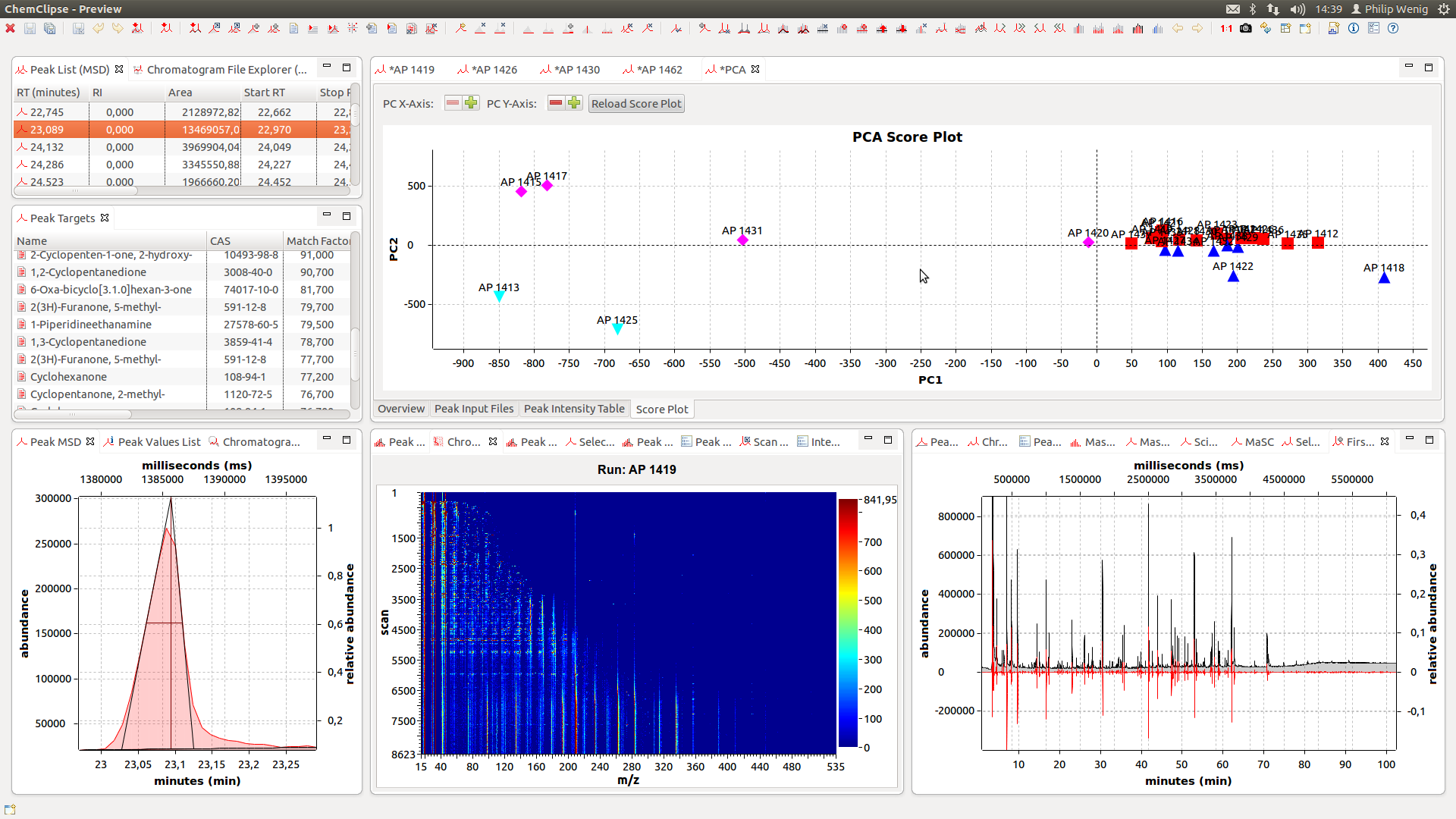 Figure 2 – Running a principal component analysis (PCA) on chromatographic data.